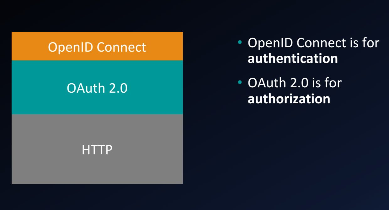 OAuth2 vs OpenID Connect